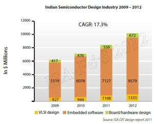 Source: ISA, India.