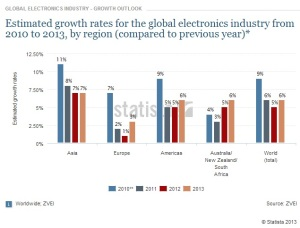 Global electronics industry.