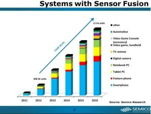 Source: Semico Research, USA.