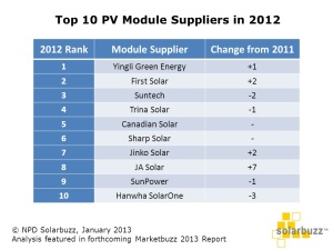 Top module suppliers.