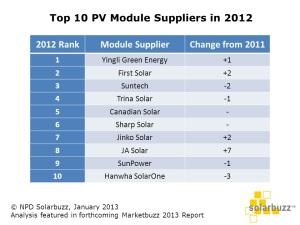 Top module suppliers.