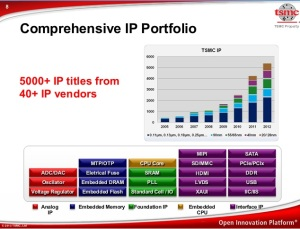 TSMC Soft IP Alliance program.