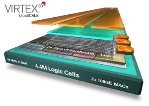 Virtex UltraScale device.
